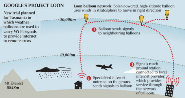 google project loon done