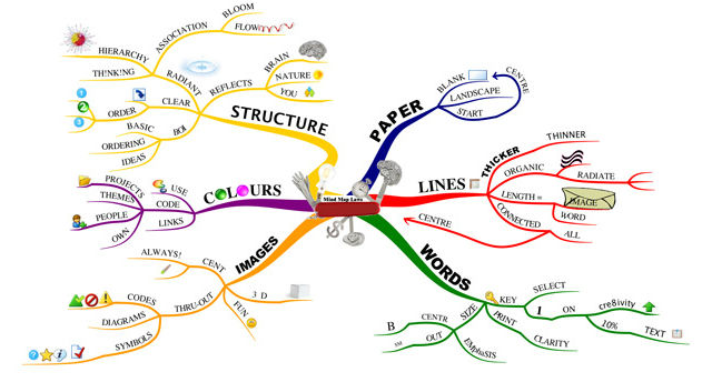 mind-map-principles done