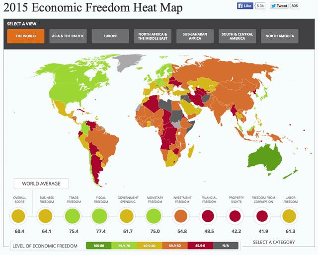 Ecoomic Freedom