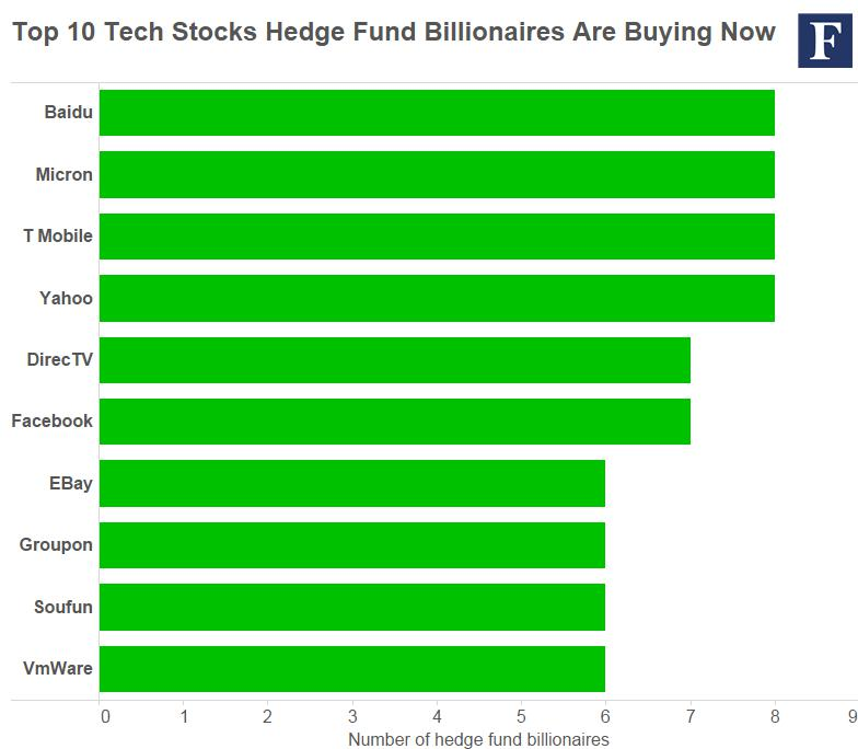top-10-tech-buys