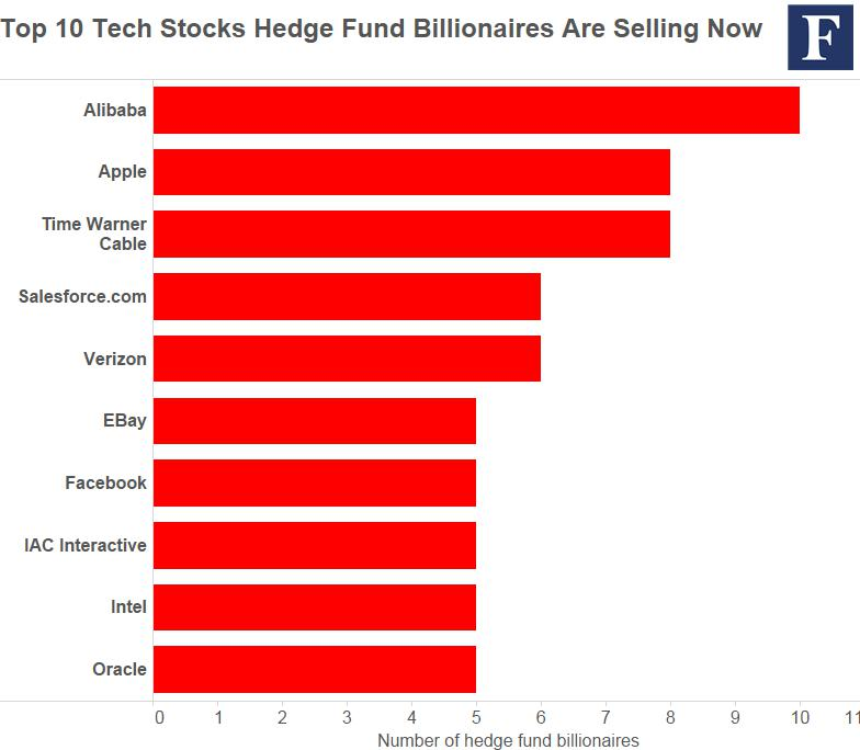top-10-tech-sells