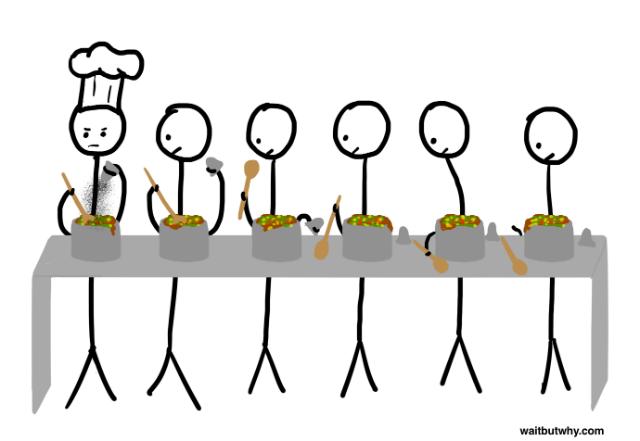 Line-of-cooks