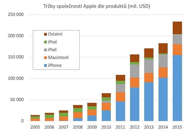 apple_graf_1