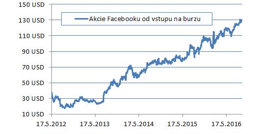 Akcie FB
