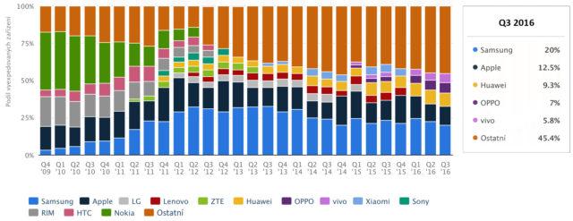 graf_zarizeni_vyrobci_2009_2016
