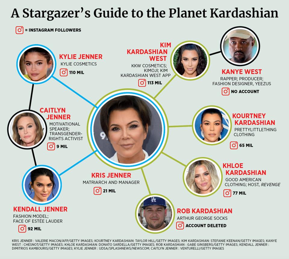 kim kardashian, kdo teď uhlík datování pozadí